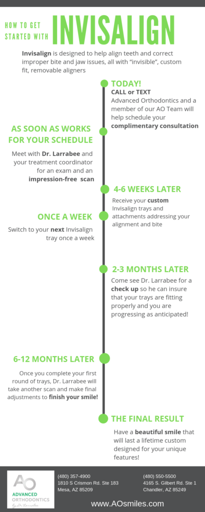 Infographic describing the steps on how to get started with Invisalign at Advanced Orthodontics